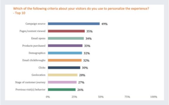Personalization Criteria